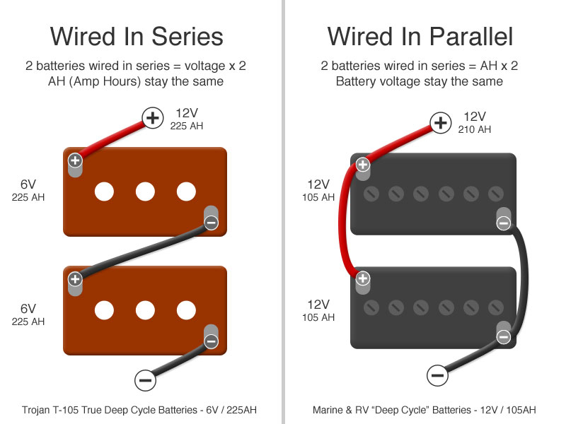 Rv Batteries 101 And Why We Use Trojan T 105 6v Golf Cart Batteries In Our Rv on 12 volt battery wiring diagram